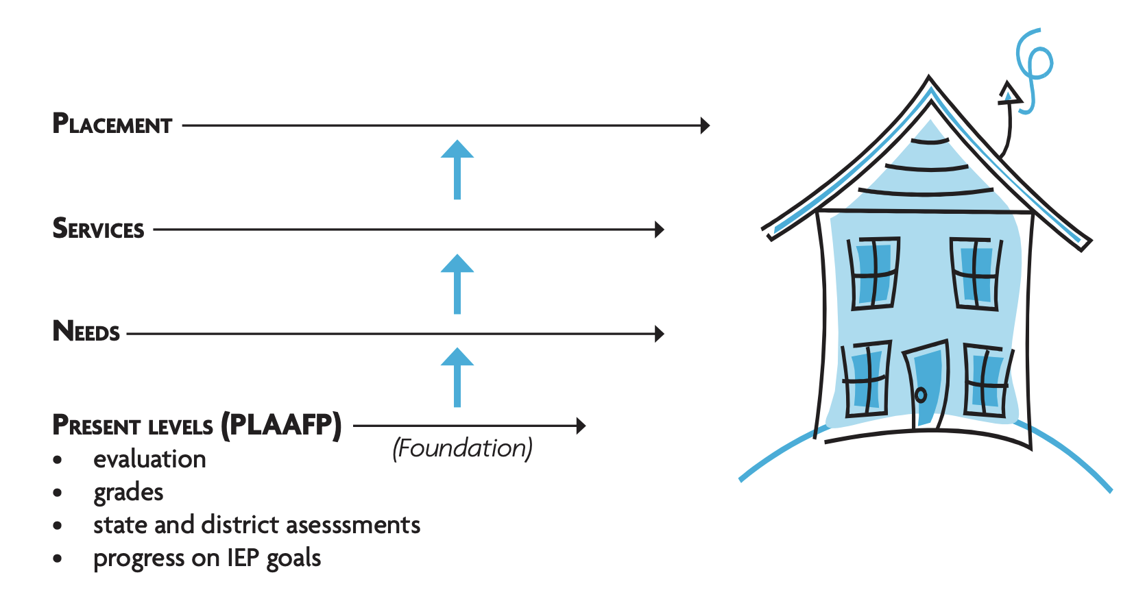 Image is a visualization of the house analogy. On the right is an illustration of a simple house, and on the left are labels of Present Levels PLAAFP (foundation), Needs (first floor), services (second floor), and placement (roof).