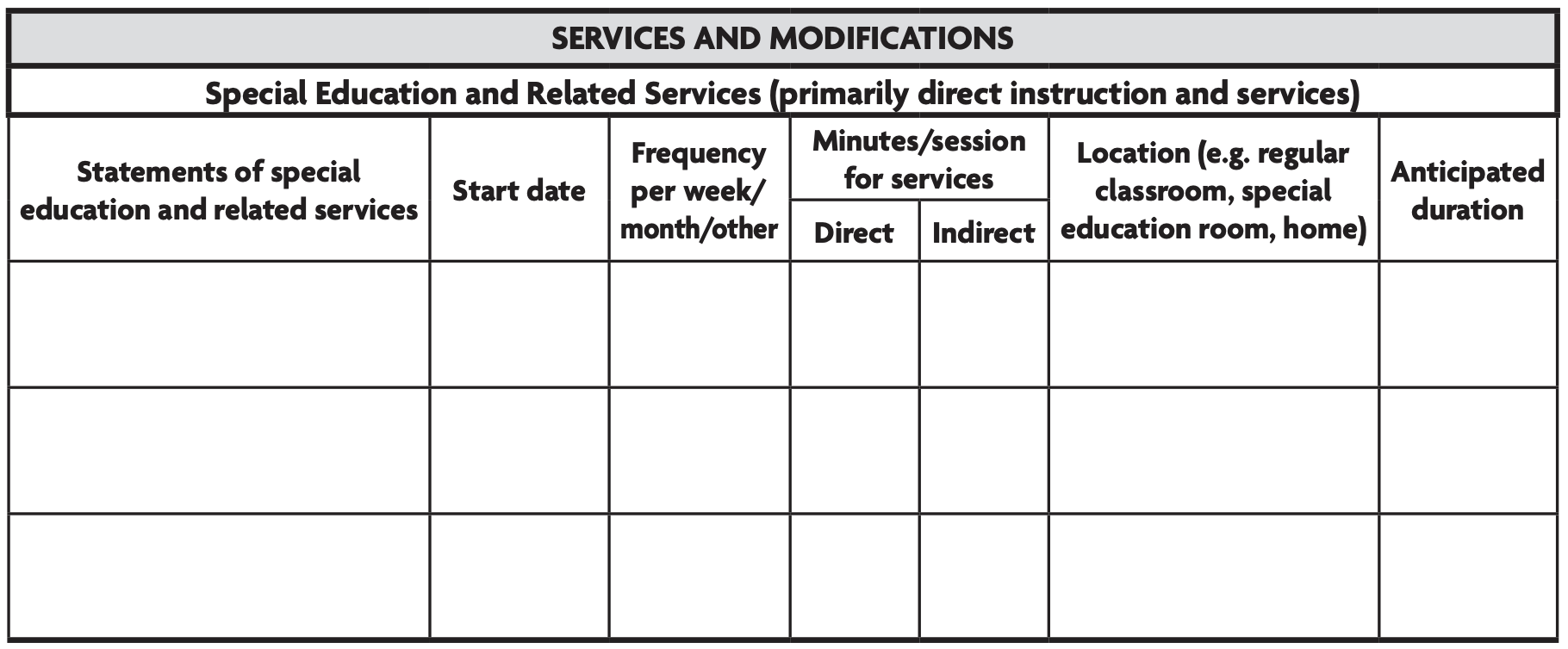 Image is a table made to be filled in with information about special education and related services with columns for start date, frequency, minutes per session, Location, and anticipated duration.