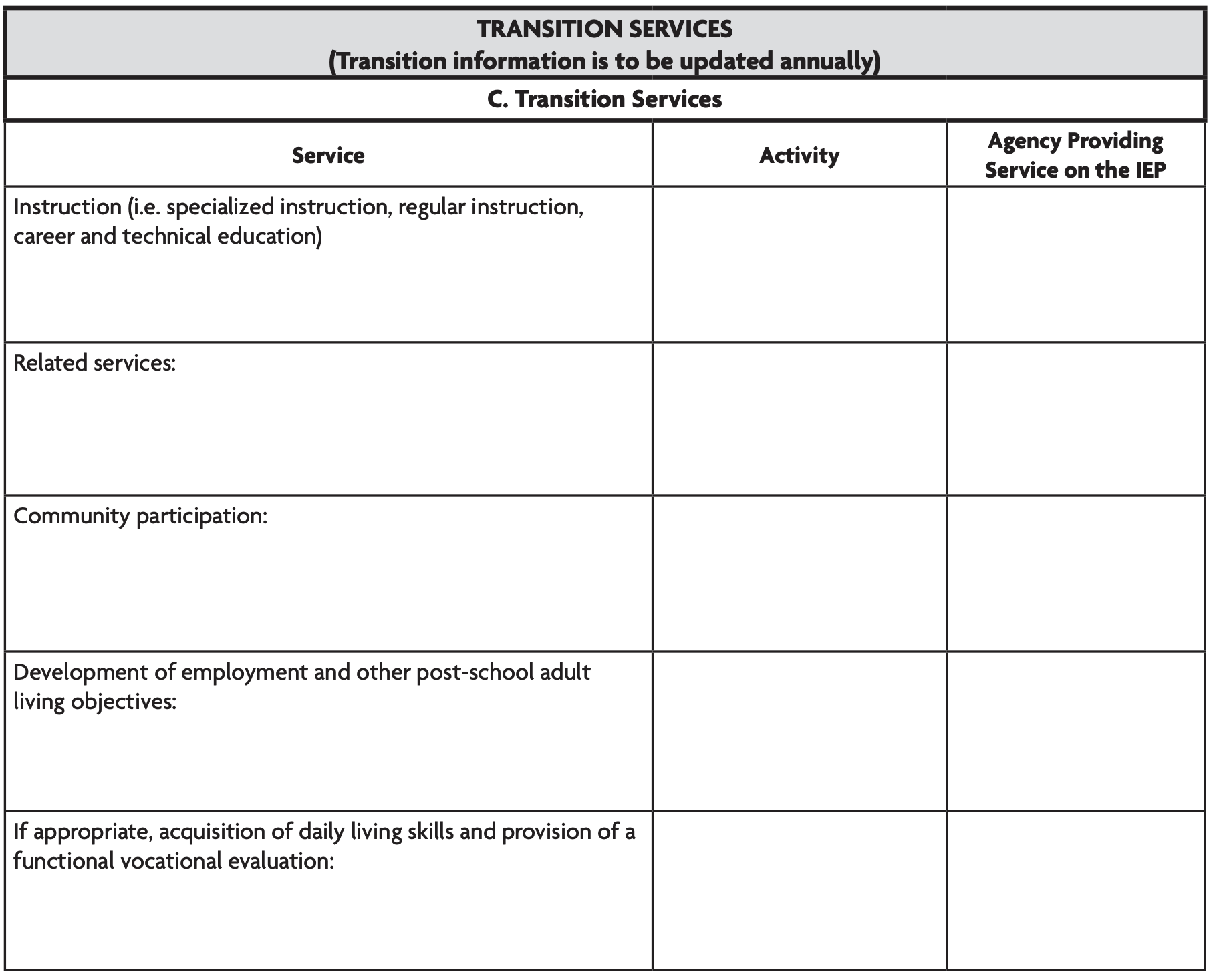 Image is a table made to be filled in with information about transition services, activity, and agency providing the service. Services include: instruction (i.e. specialized instruction, regular instruction, career and technical education), related services, community participation, development of employment and other post-school adult living objectives, and if appropriate, acquisition of daily living skills and provision of a functional vocational evaluation.